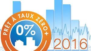 120.000 prêts à taux zéro ont été accordés en 2016.